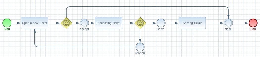 bpmn-modelling-example3