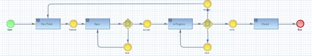 imixs-microservice-ticket