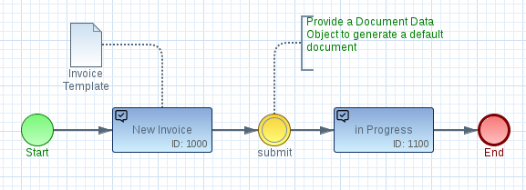 with this new feature any kind of data object eg a xml or html templates can be associated with a bpmn task as a result the task element will - Bpmn Xml